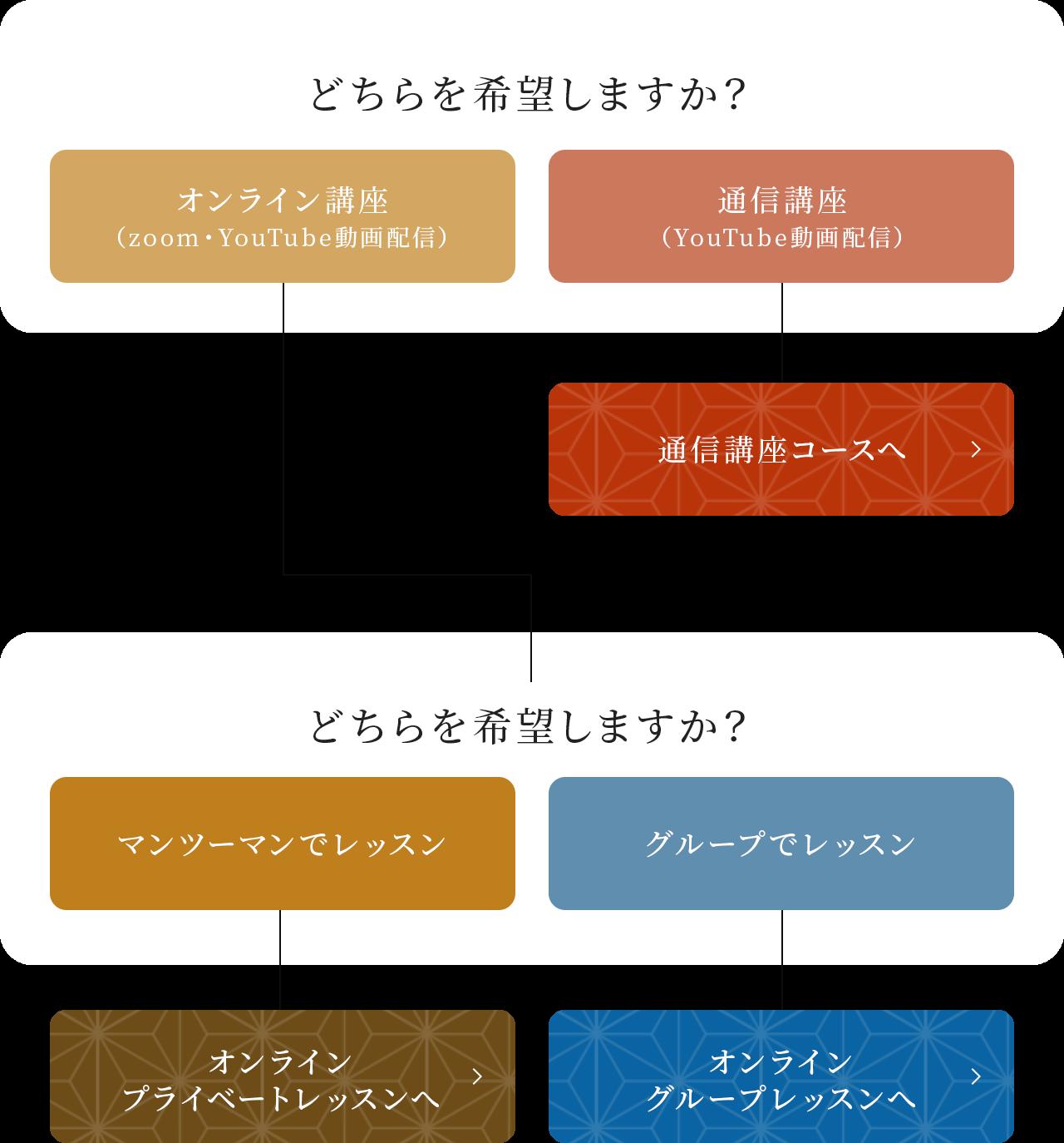 書道教室の選び方の図